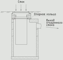 Фильтрующий патрон ливневка